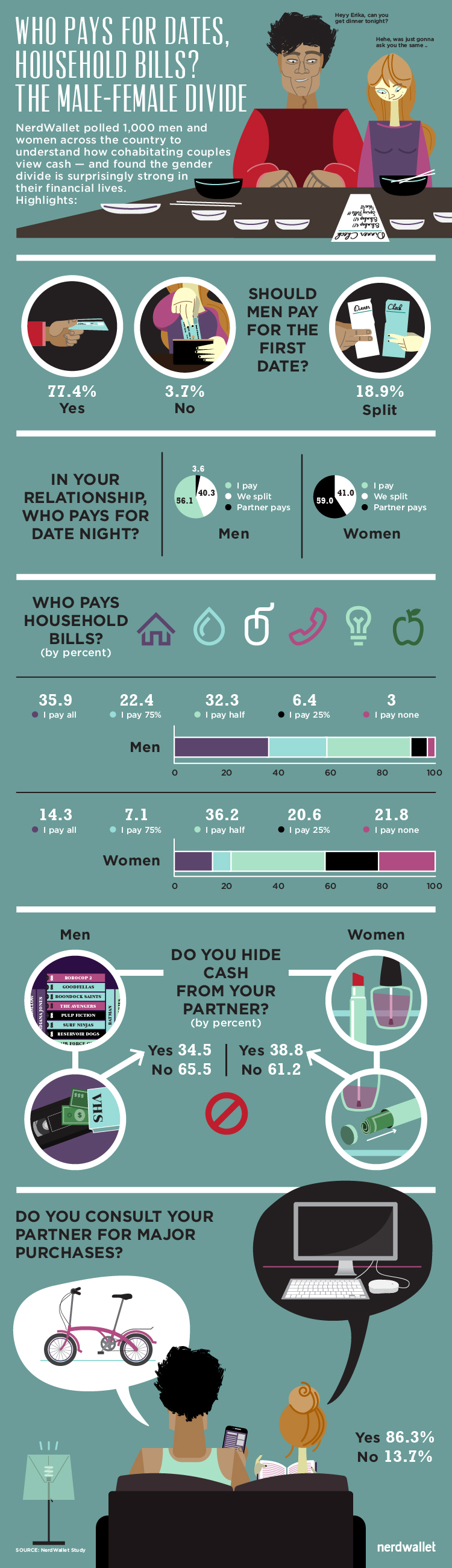 finances_male_female_divide_full_infographic_750x2600px_091614-72ppi-01